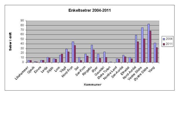 Seterstatistikk Oppland 2004-2011