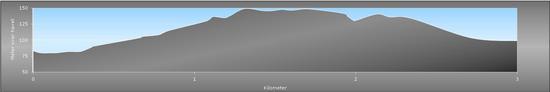 drevvatnet lysløype profil