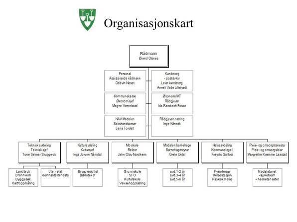 Organisasjonskart for Modalen kommune