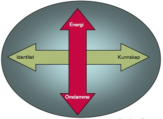 fire akse modellen