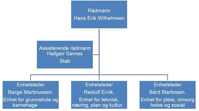 org kart Vardø kommune adm