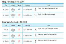 Regn og mildvær preger helgens værprognoser for Beitostølen. Skjermdump fra Yr.no.