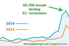 Den blå streken viser trafikken på Langrenn.com under sesongåpningen 2014, som man ser er det solid vekst fra 2013 (oransje strek). Grafikk: Langrenn.com/Google Analytics.