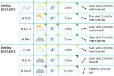 Skjermdump fra Yr.no som viser værprognosen på Sjusjøen lørdag og søndag.