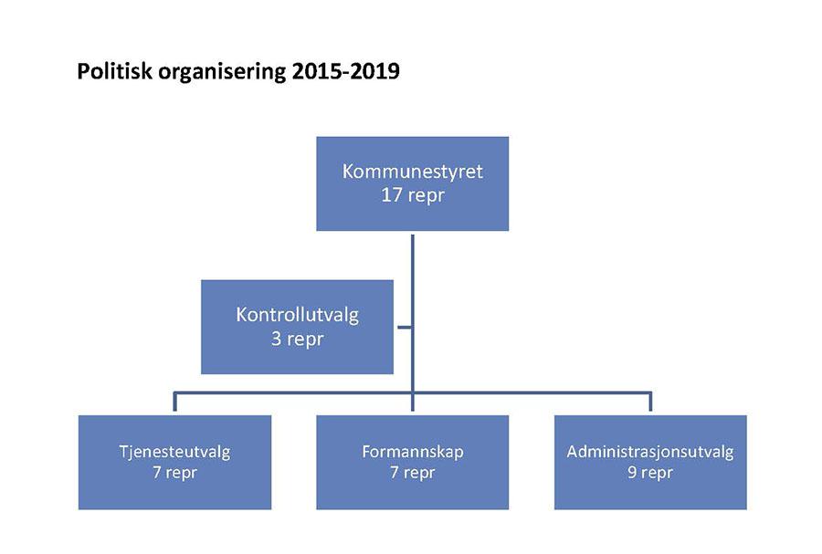 Politisk_org.kart_2015-2019.jpg