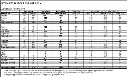 Kommunefordelte tall 2016 03 ledighet Aust Agder.jpg