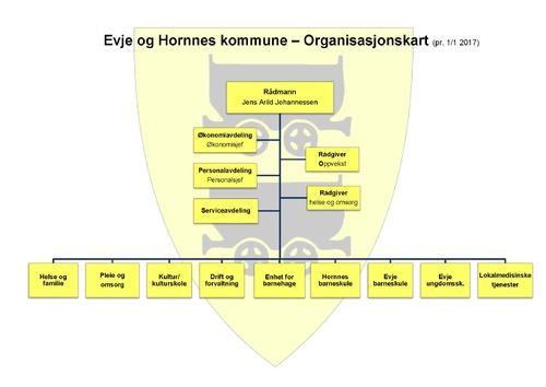 Organisasjonskart for Evje og Hornnes kommune