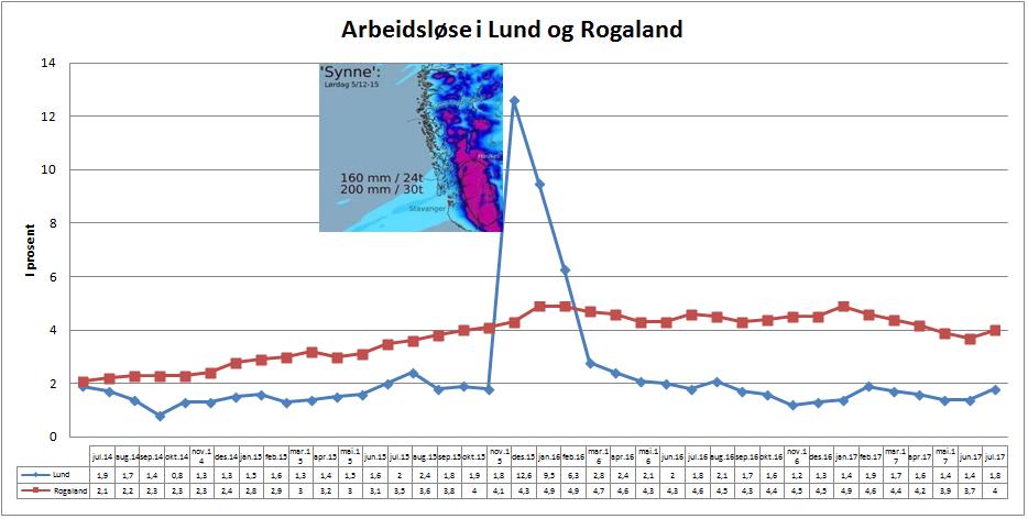 Rogaland og Lund juli17