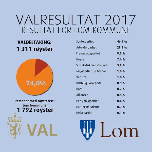 Valresultat for Lom kommune 2017