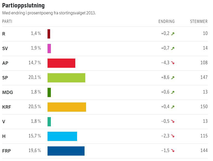 Stortingsvalg-2017-Iveland