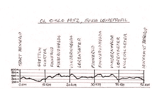 OL 1952 i Oslo - Høydeprofil 5-mila.