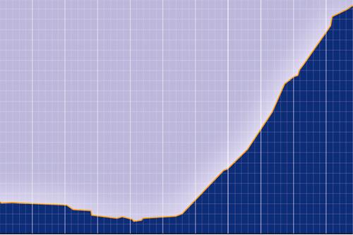 Utsnitt av høydeprofilen til den avsluttende monsterbakken i Tour de Ski i Val di Fiemme. Grafikk: www.fiscrosscountry.com.