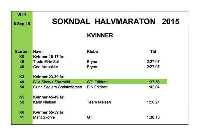 sokndal-halvmaraton-kvinner-2015.jpg
