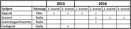 Fremdriftsplan bredbånd 2015-16.png