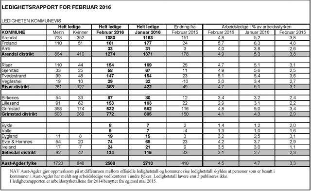 Kommunefordelte tall 2016 02 ledighet Aust Agder.jpg