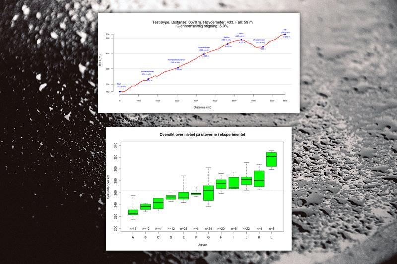 Figurer for eksperiment som viser effekten av våt asfalt på gjennomsnittsfart på rulleski.