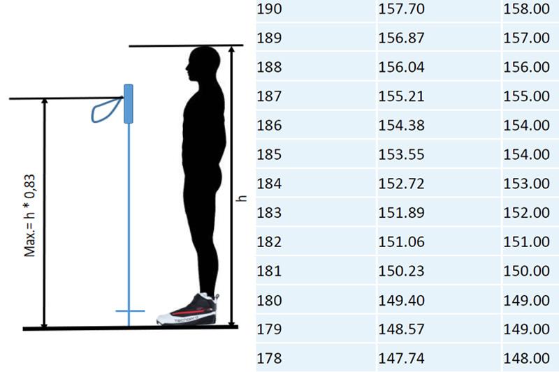 Fotomontasje. Figur og tabell fra Norges Skiforbund.