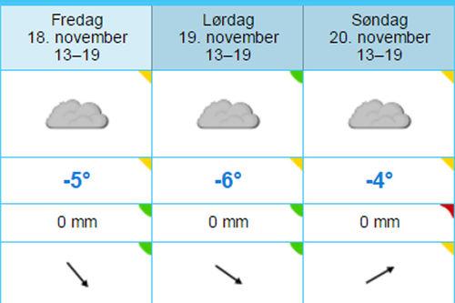 Slik melder Yr.no været mandag 14. november 2016 med tanke på været for dagene under Beitosprinten, den nasjonale sesongåpningen på Beitostølen. Grafikk: Yr.no/Langrenn.com.