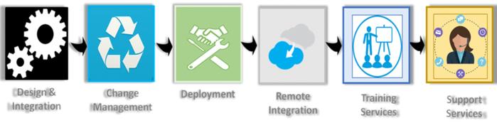 Google G Suite Service Process