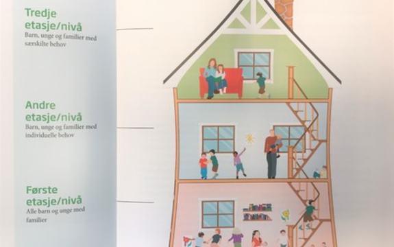 Oppbygging av Familiens hus_450x362