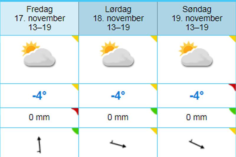 Slik melder Yr.no været tirsdag 14. november 2017 med tanke på været for dagene under Beitosprinten, den nasjonale sesongåpningen på Beitostølen. Grafikk: Yr.no/Langrenn.com.
