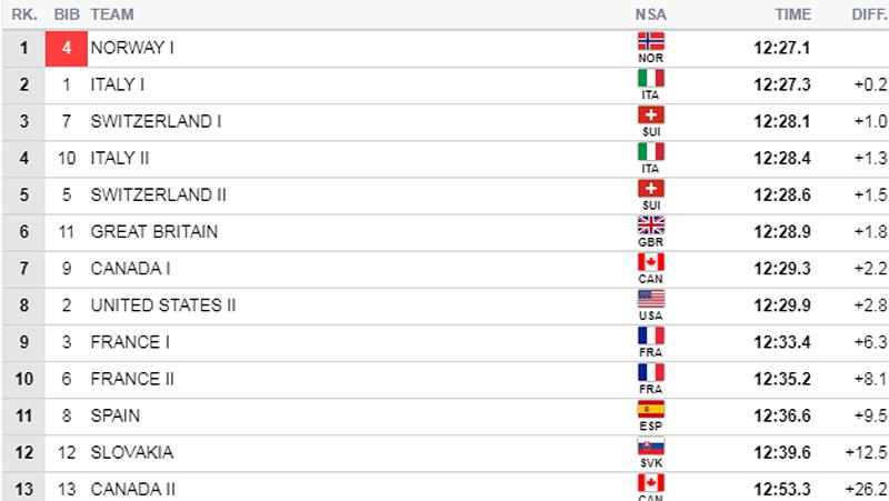 Semifinale 1 for herrer i lagsprint under verdenscupen i Dresden 2018. Kilde: FIS-Ski.com.