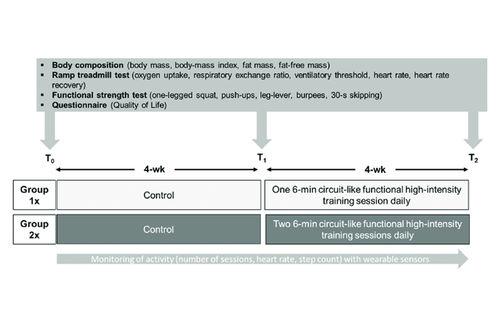 Den kjente svenske idrettsforskeren Hans-Christer Holmberg publiserte nylig en studie der han og kollegene undersøkte effekten av daglige treningsøkter på seks minutter.