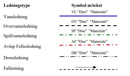 Fargekoding og symboler VA