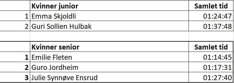hemsedal-rulleskifestival-dag3-totalt-k-2018.png