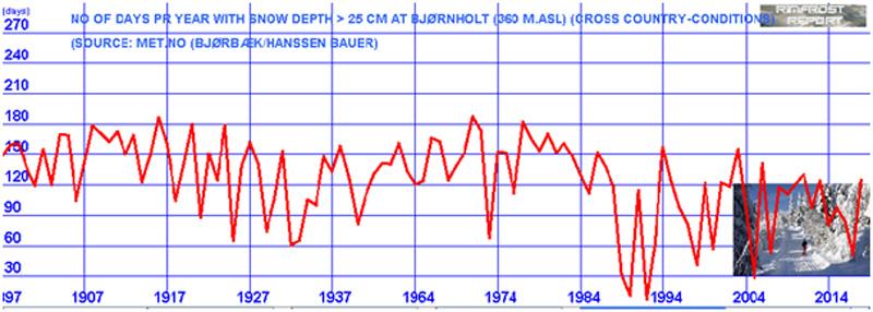 Antall dager i året med mer enn 25 cm snødybde ved Bjørnholt målestasjon i Oslo. Kilde: Rimfrost.no/Met.no.