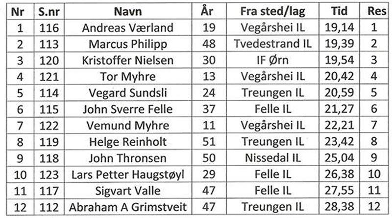 havrefjell-opp-m-2018.jpg
