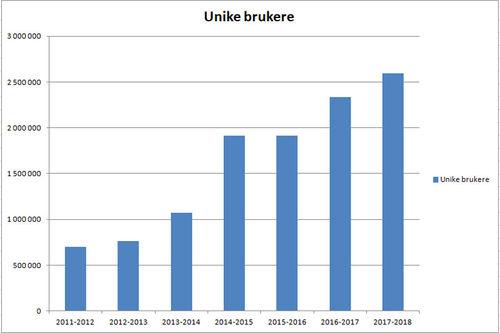 Unike brukere på Langrenn.com gjennom skisesongene 2011 til 2018 (altså perioden 1. mai til 30. april året etter. Grafikk: Google Analytics/Langrenn.com.