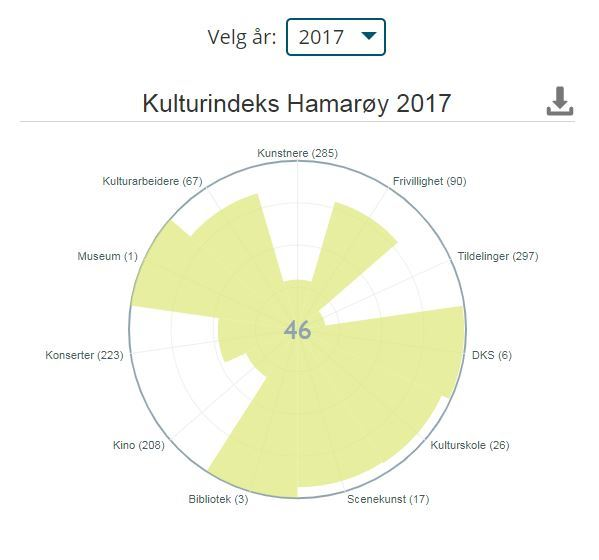 kulturindeks2017 hamarøy.JPG