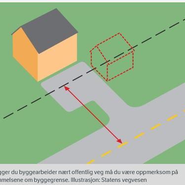 byggegrense - illustrasjon av plassering bygg langs vei - laget av Statens vegvesen
