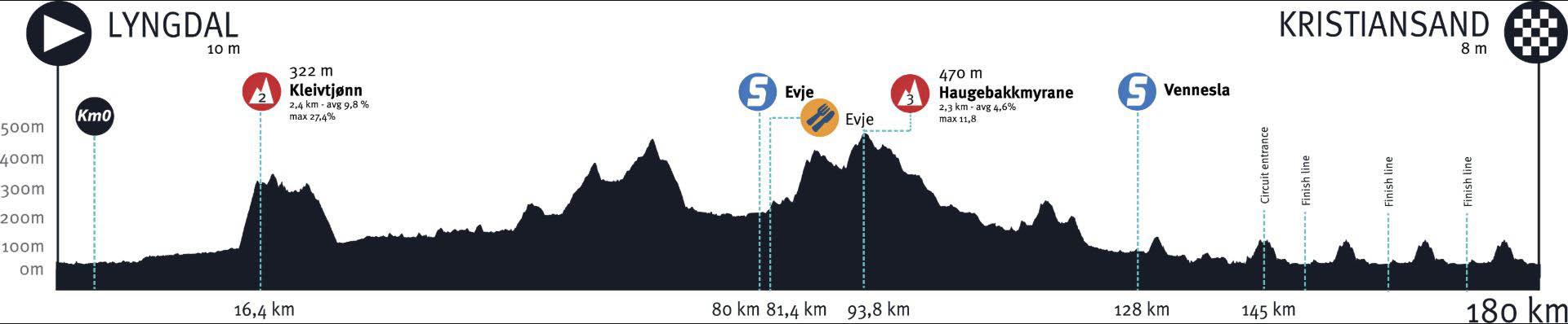 Tour_of_Norway_profil_1920x350