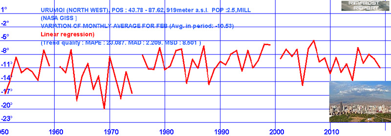 Februartemperatur i kinesiske Urumqi siden 1970. Grafikk: Rimfrost.no.