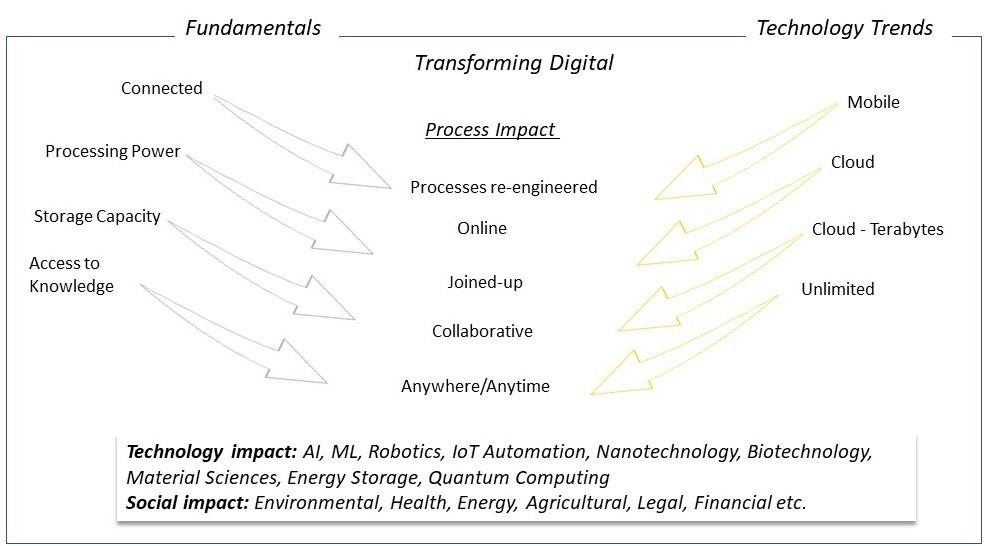 Fundamentals & Tech Trends of Digital Transformation Website Image - 180619.jpg