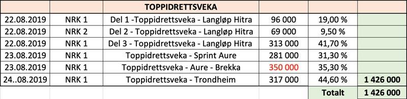 TV-tall Toppidrettsveka. Grafikk: Toppidrettsveka / NRK.