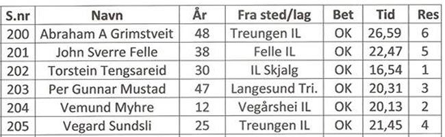 havrefjell-opp-m-elite-2019.jpg
