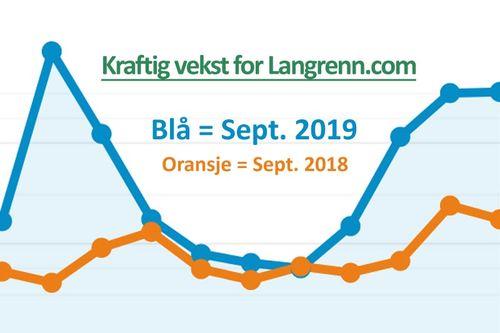 Grafene viser trafikken på Langrenn.com i september 2019 (blå) mot samme måneden i 2019 (oransje). Som man ser så vokser den veldig. Grafikk: Langrenn.com / Google Analytics.