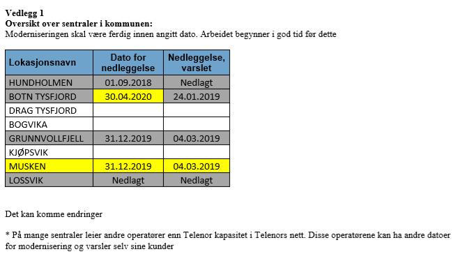 Telenors modernisering i Tysfjord.png