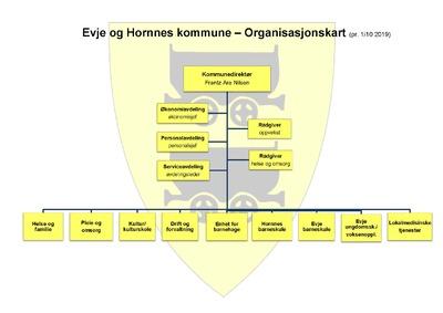 Oppdatert organisasjonskart 2019