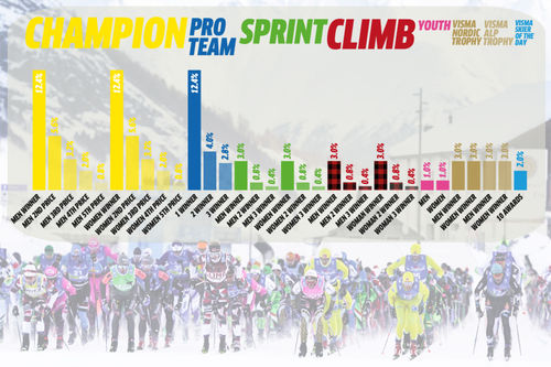 Søylene viser nivået på premiepotten i de ulike kategoriene av Visma Ski Classics for sesongen 2019-2020. Foto: Magnus Östh / Visma Ski Classics. Montasje: Langrenn.com.
