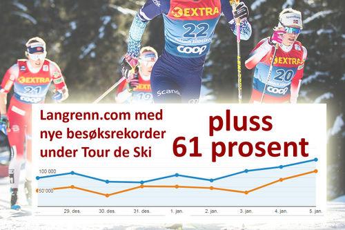 Collage over trafikk på Langrenn.com under Tour de Ski 2019-2020. Bakgrunn er løpere underveis i Touren. Foto: Modica/NordicFocus.