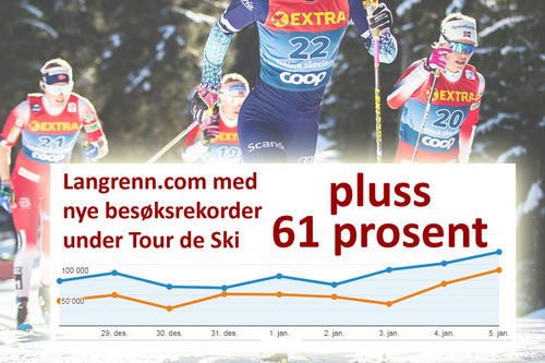 Collage over trafikk på Langrenn.com under Tour de Ski 2019-2020. Bakgrunn er løpere underveis i Touren. Foto: Modica/NordicFocus.