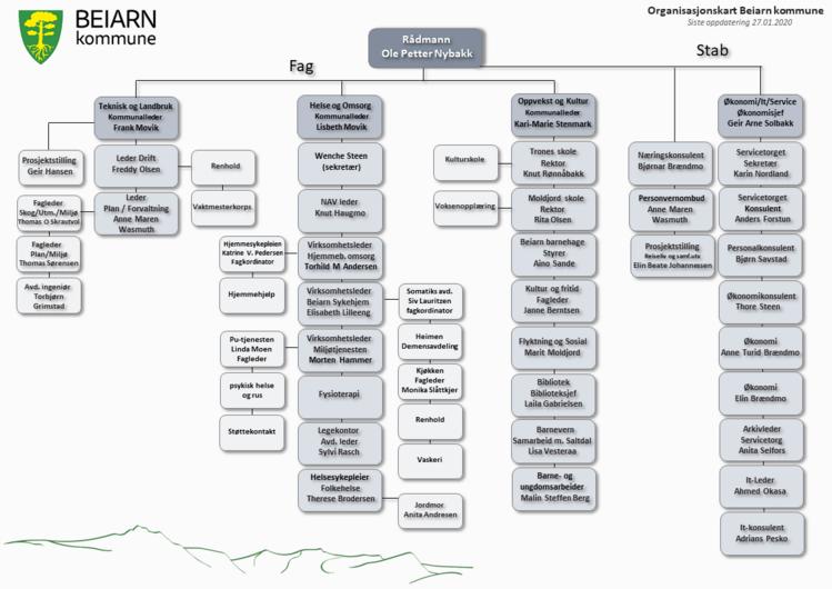 Organisasjonskart Beiarn kommune