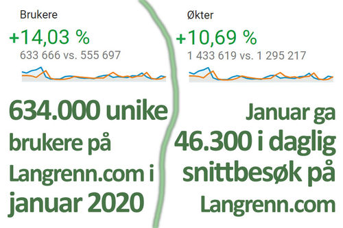 Også det nye tiåret, som innledet med januar 2020 ga svært gode trafikktall for nettavisen og portalen Langrenn.com.
