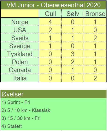 Medaljeoversikt etter Junior-VM Oberwiesenthal 2020. Grafikk: Langrenn.com