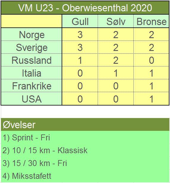 Medaljer i U23-VM Oberwiesenthal 2020. Grafikk: Langrenn.com.