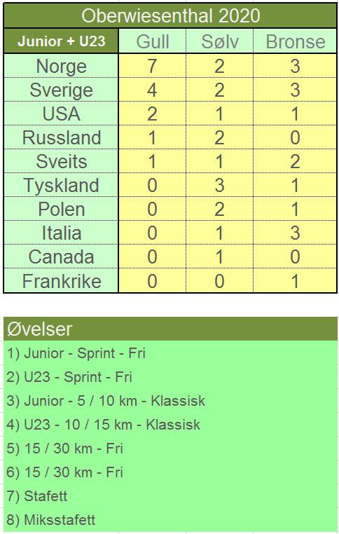 Felles medaljeoversikt etter U23 og Junior-VM Oberwiesenthal 2020. Grafikk: Langrenn.com